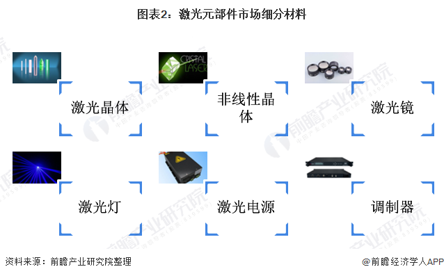 图表2:激光元部件市场细分材料