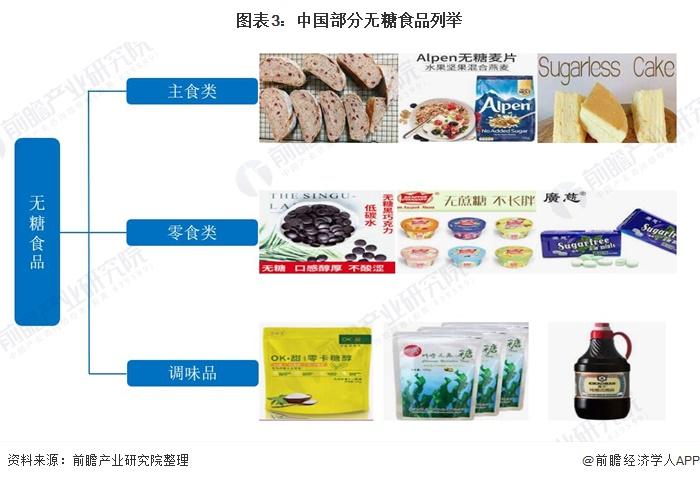 圖表3:中國部分無糖食品列舉