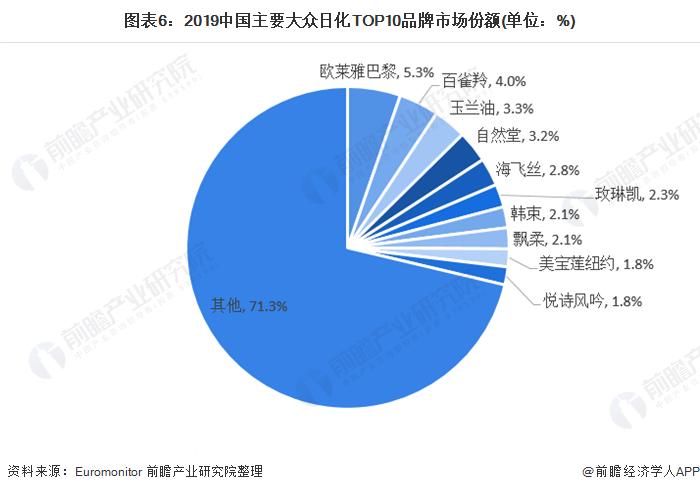 图表6:2019中国主要大众日化TOP10品牌市场份额(单位:%)