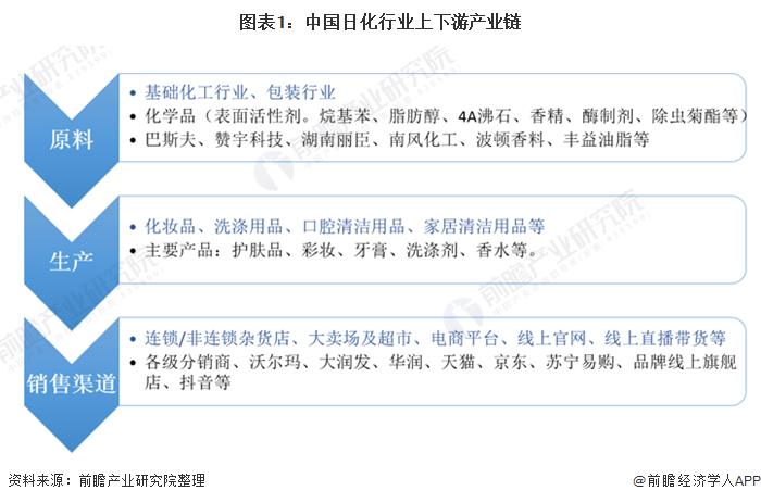 图表1:中国日化行业上下游产业链