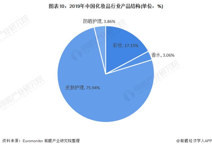 图表10:2019年中国化妆品行业产品结构(单位:%)