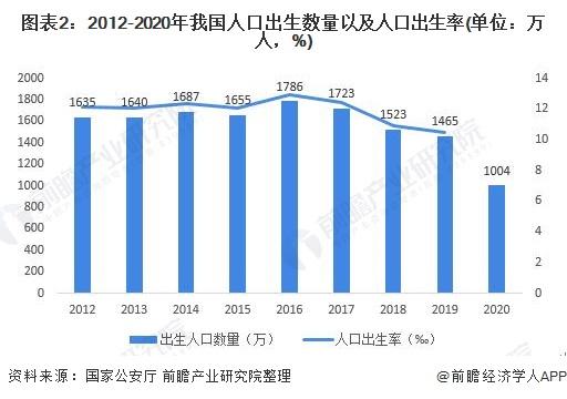 图表2:2012-2020年我国人口出生数量以及人口出生率(单位:万人,%)