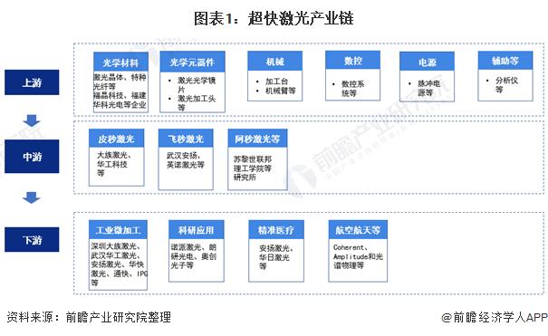 图表1:超快激光产业链