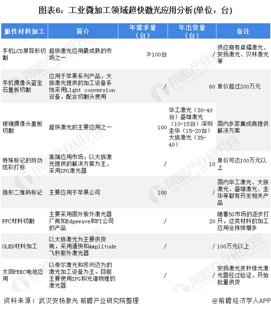 图表6:工业微加工领域超快激光应用分析(单位:台)