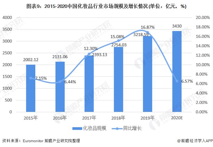 图表9:2015-2020中国化妆品行业市场规模及增长情况(单位:亿元,%)