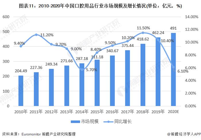 图表11:2010-2020年中国口腔用品行业市场规模及增长情况(单位:亿元,%)