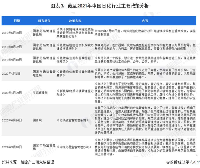 图表3:截至2021年中国日化行业主要政策分析