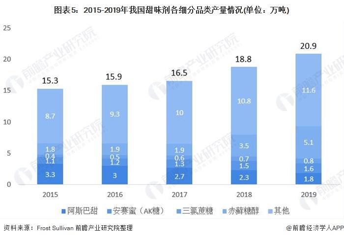 圖表5:2015-2019年我國甜味劑各細分品類產量情況(單位:萬噸)