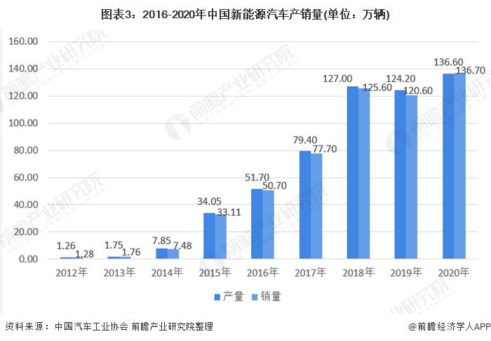 圖表3:2016-2020年中國新能源汽車產銷量(單位:萬輛)