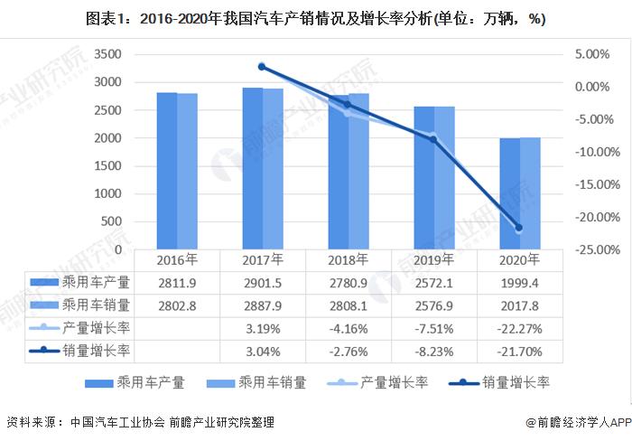 圖表1:2016-2020年我國汽車產銷情況及增長率分析(單位:萬輛,%)
