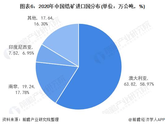 圖表6:2020年中國鋯礦進口國分布(單位:萬公噸,%)