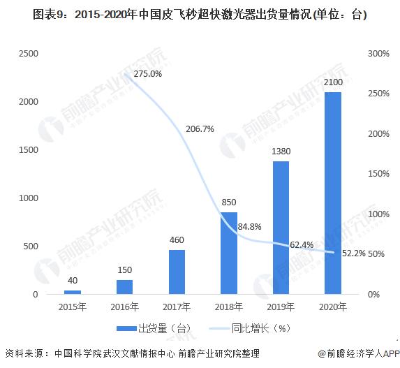图表9:2015-2020年中国皮飞秒超快激光器出货量情况(单位:台)