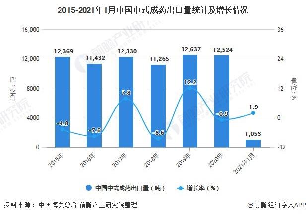 2015-2021年1月中国中式成药出口量统计及增长情况