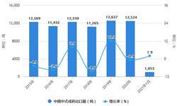 2021年1月中国中成药行业<em>出口</em>现状分析 1月中式成药<em>出口</em><em>金额</em>同比增长超80%