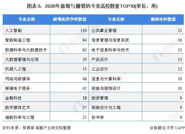 图表3:2020年新增与撤销的专业高校数量TOP10(单位:所)