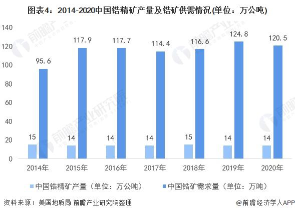 圖表4:2014-2020中國鋯精礦產量及鋯礦供需情況(單位:萬公噸)