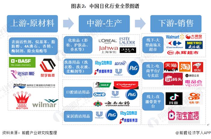 图表2:中国日化行业全景图谱