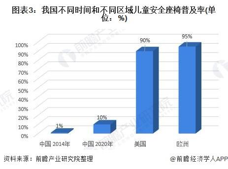 图表3:我国不同时间和不同区域儿童安全座椅普及率(单位:%)