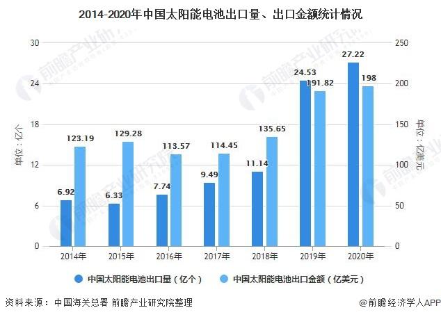 2014-2020年中国太阳能电池出口量、出口金额统计情况