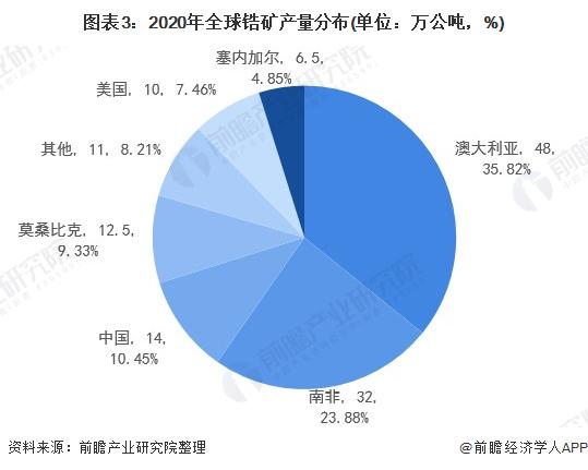 圖表3:2020年全球鋯礦產量分布(單位:萬公噸,%)