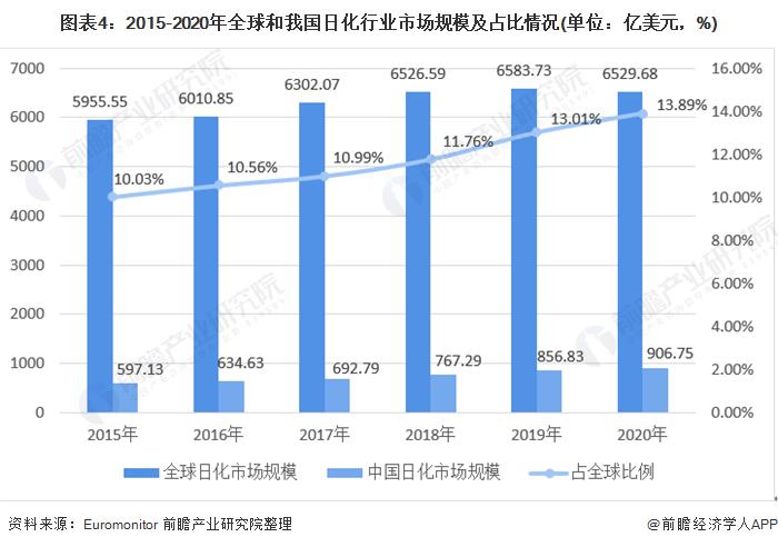 图表4:2015-2020年全球和我国日化行业市场规模及占比情况(单位:亿美元,%)