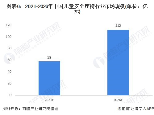 图表6:2021-2026年中国儿童安全座椅行业市场规模(单位:亿元)