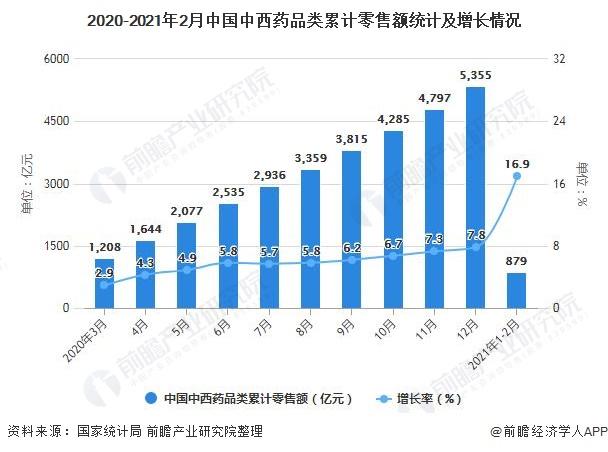 2020-2021年2月中国中西药品类累计零售额统计及增长情况