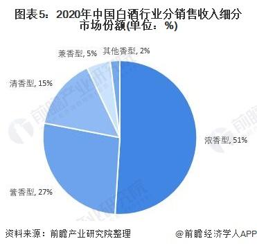 图表5:2020年中国白酒行业分销售收入细分市场份额(单位:%)