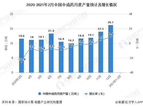 2020-2021年2月中国中成药月度产量统计及增长情况