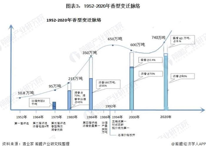 图表3:1952-2020年香型变迁脉络