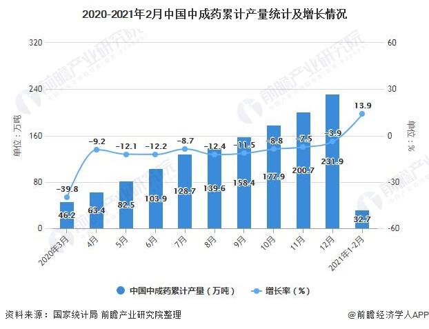 2020-2021年2月中国中成药累计产量统计及增长情况