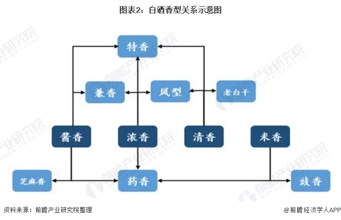 图表2:白酒香型关系示意图