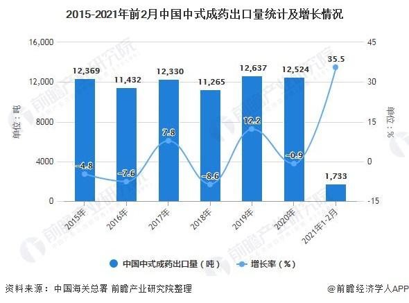 2015-2021年前2月中国中式成药出口量统计及增长情况
