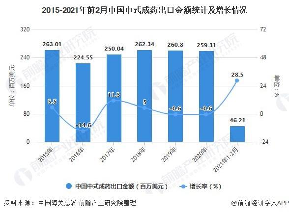 2015-2021年前2月中国中式成药出口金额统计及增长情况
