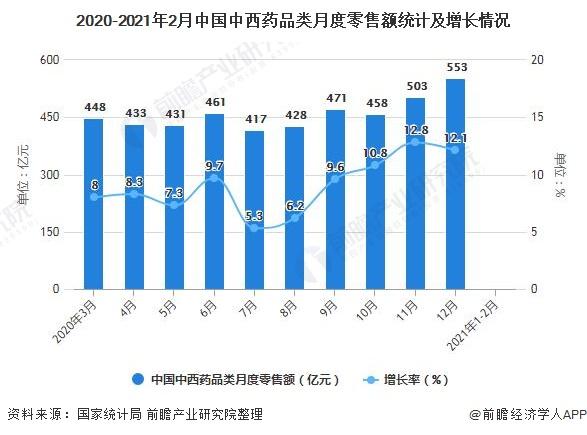2020-2021年2月中国中西药品类月度零售额统计及增长情况