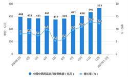 2021年1-2月中国中成药行业产量规模及出口情况分析 中成药累计产量突破30万吨