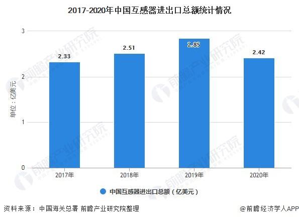 2017-2020年中国互感器进出口总额统计情况