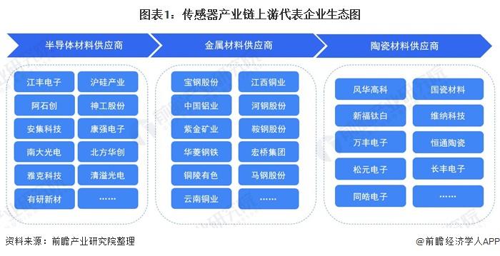图表1:传感器产业链上游代表企业生态图