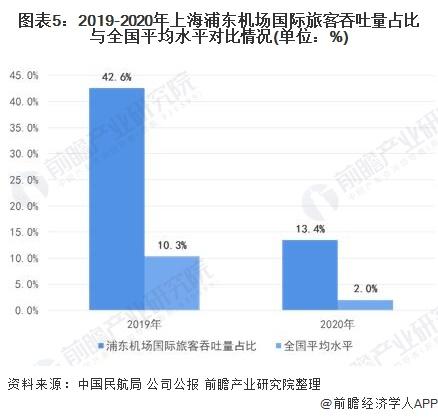 图表5:2019-2020年上海浦东机场国际旅客吞吐量占比与全国平均水平对比情况(单位:%)