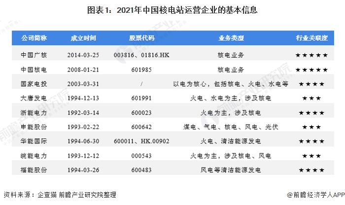 图表1:2021年中国核电站运营企业的基本信息