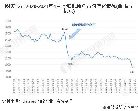 图表12:2020-2021年4月上海机场总市值变化情况(单位:亿元)