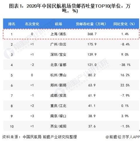 图表1:2020年中国民航机场货邮吞吐量TOP10(单位:万吨,%)