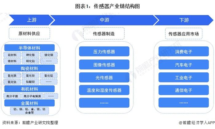 傳感器產業鏈結構圖