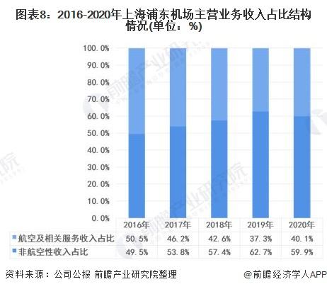 图表8:2016-2020年上海浦东机场主营业务收入占比结构情况(单位:%)