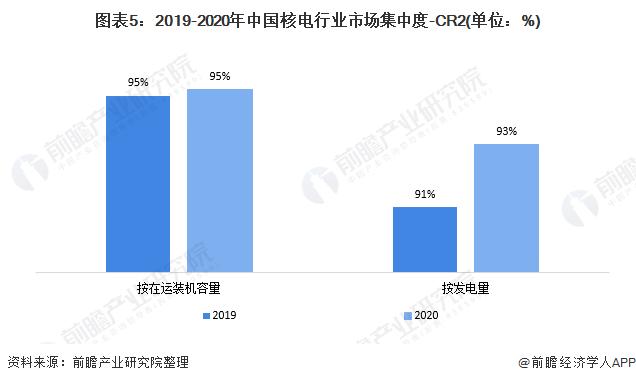 图表5:2019-2020年中国核电行业市场集中度-CR2(单位:%)