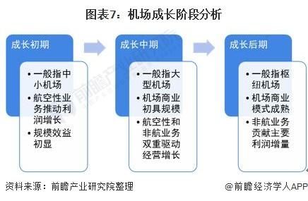 图表7:机场成长阶段分析