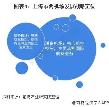 图表4:上海市两机场发展战略定位