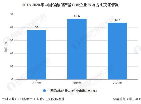 2018-2020年中国锰酸锂产量CR5企业市场占比变化情况