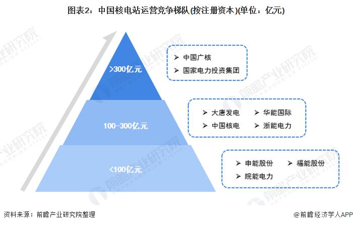 图表2:中国核电站运营竞争梯队(按注册资本)(单位:亿元)