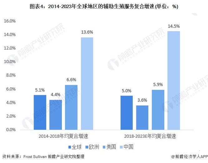 圖表4:2014-2023年全球地區的輔助生殖服務復合增速(單位:%)